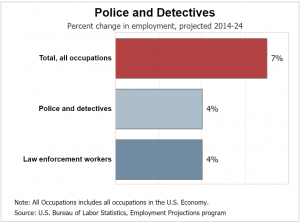 job outlook for detectives