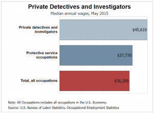 private detective average wage